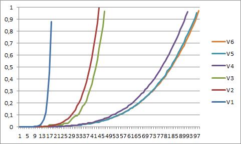 Számítási idők alakulása 1 mp-en belül
