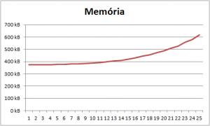 Memory use